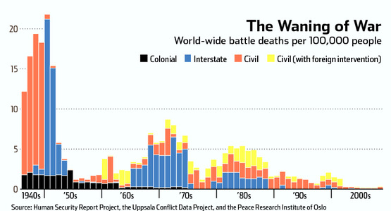 There is an encouraging trend of deaths in conflicts reducing.